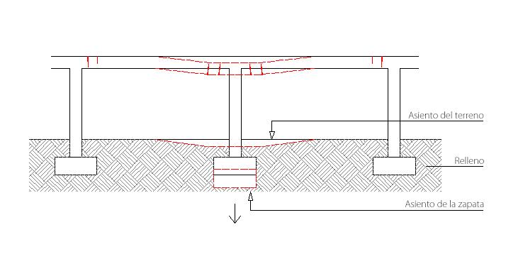 cimentaciones superficiales, fisuras y roturas en estructura