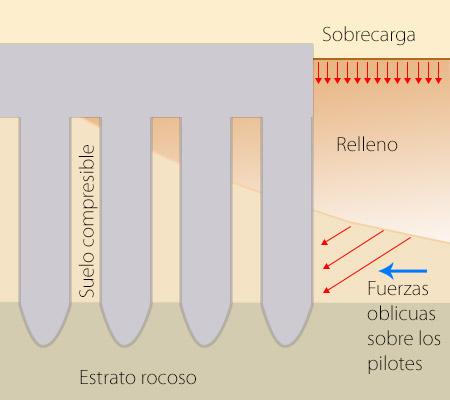 Gráfico fuerza que afecta a la cimentación