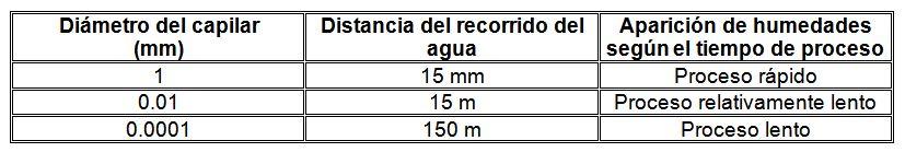 Tabla de velocidad de absorción de agua por los capilares