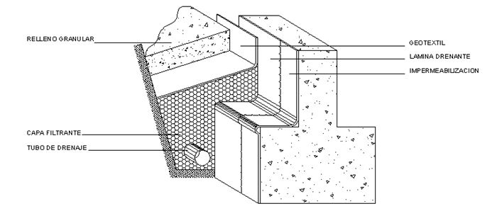 Esquema de sistema de drenaje tradicional
